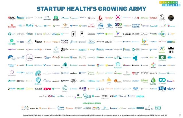 استارتاپهای موفق مهمترین عامل رشد اکوسیستم سلامت دیجیتال در جهان بودند.