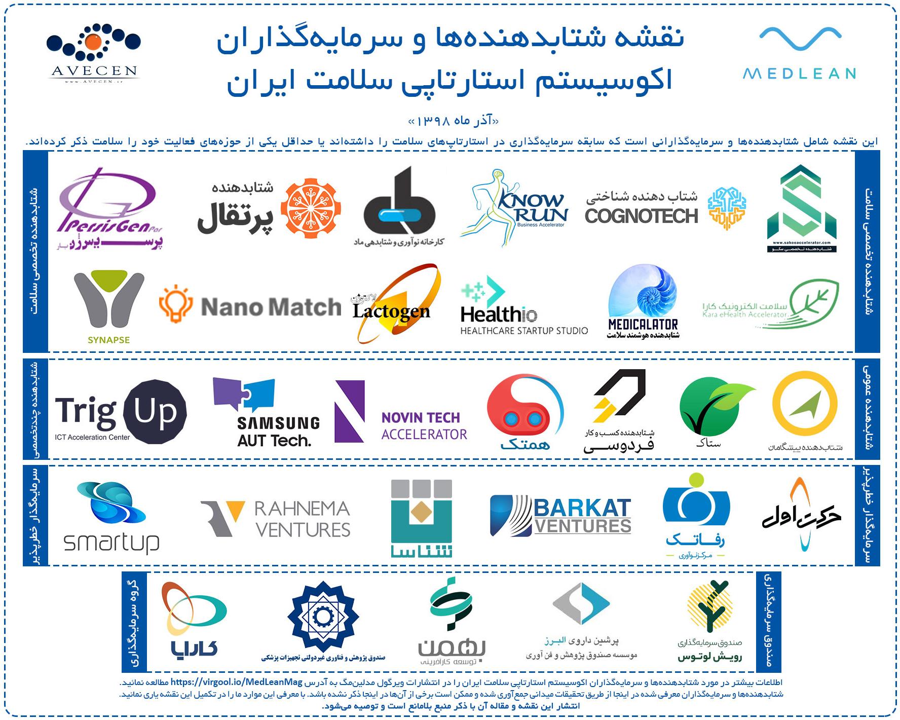 نقشه شتابدهنده ها و سرمایه گذاران اکوسیستم استارتاپی سلامت ایران