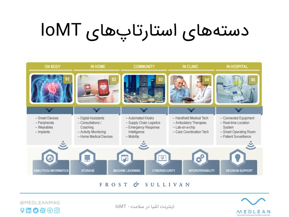 دستهبندی استارتاپهای اینترنت اشیا در سلامت IoMT
