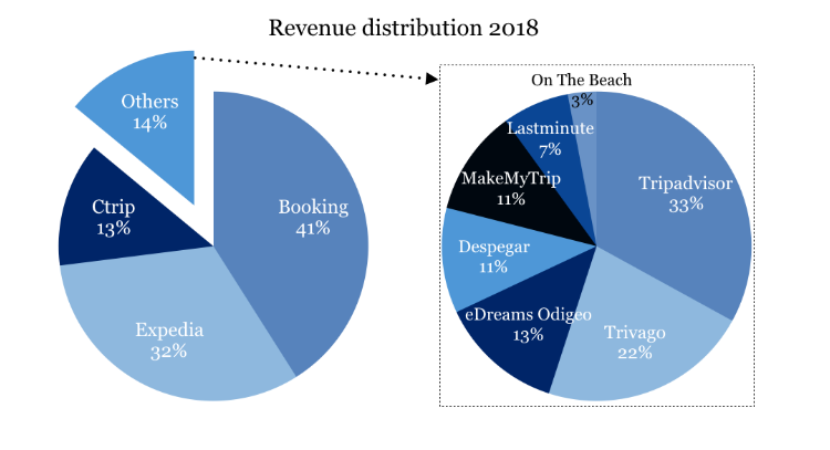 سهم بازار آژانسهای آنلاین مسافرتی