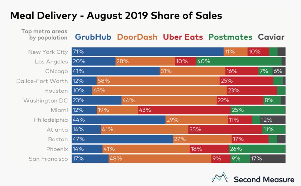 سهم بازار سرویسهای فروش آنلاین غذا در ایالتهای مختلف امریکا