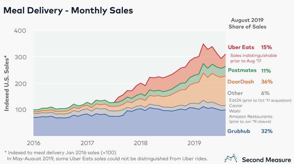 سهم بازار سرویسهای فروش آنلاین غذا در امریکا