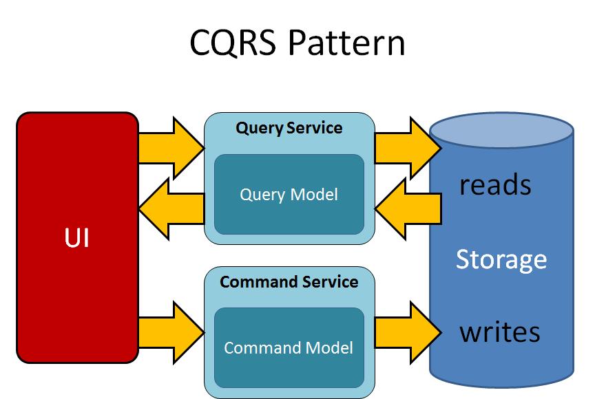 الگوی CQRS چیست