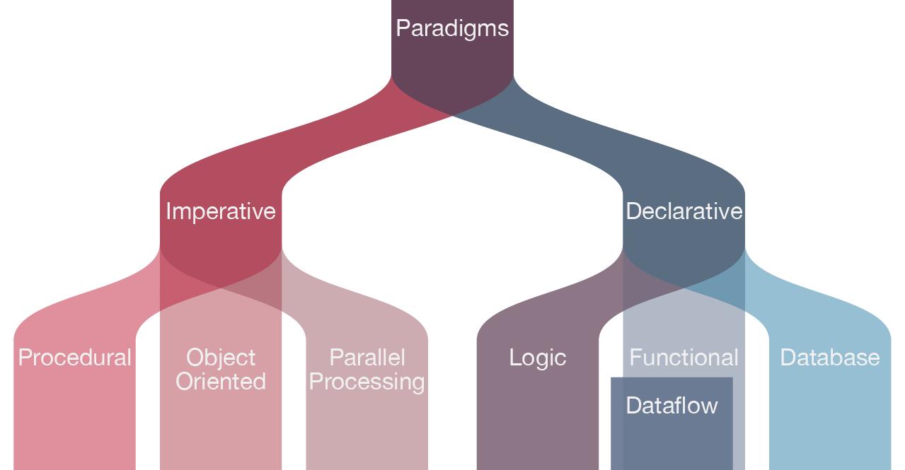 معروفترین الگوهای برنامه نویسی