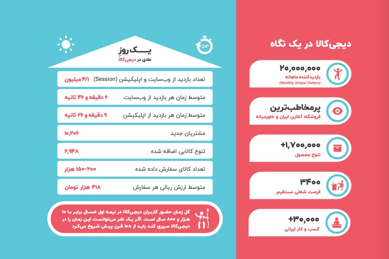 گزارش جامع دیجیکالا🤩 بزرگترین فروشگاه اینترنتی ایران
