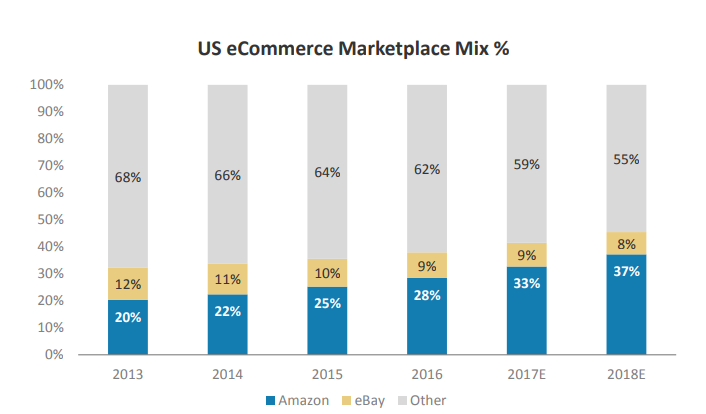 سهم بازار فروشگاههای اینترنتی در آمریکا