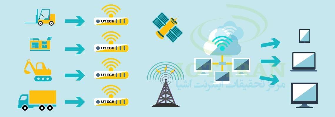 کاربرد اینترنت اشیاء در حوزه انرژی