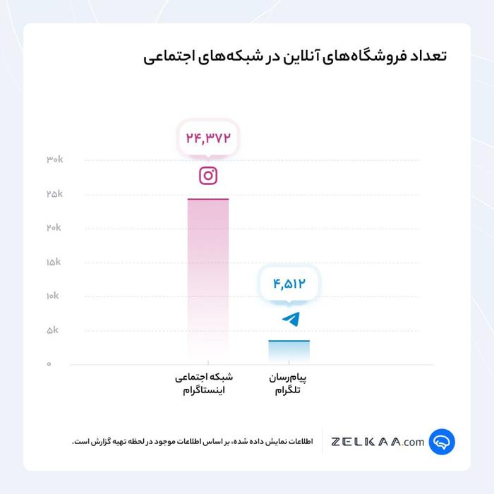 تحلیل رفتار خرید و فروش در شبکههای اجتماعی
