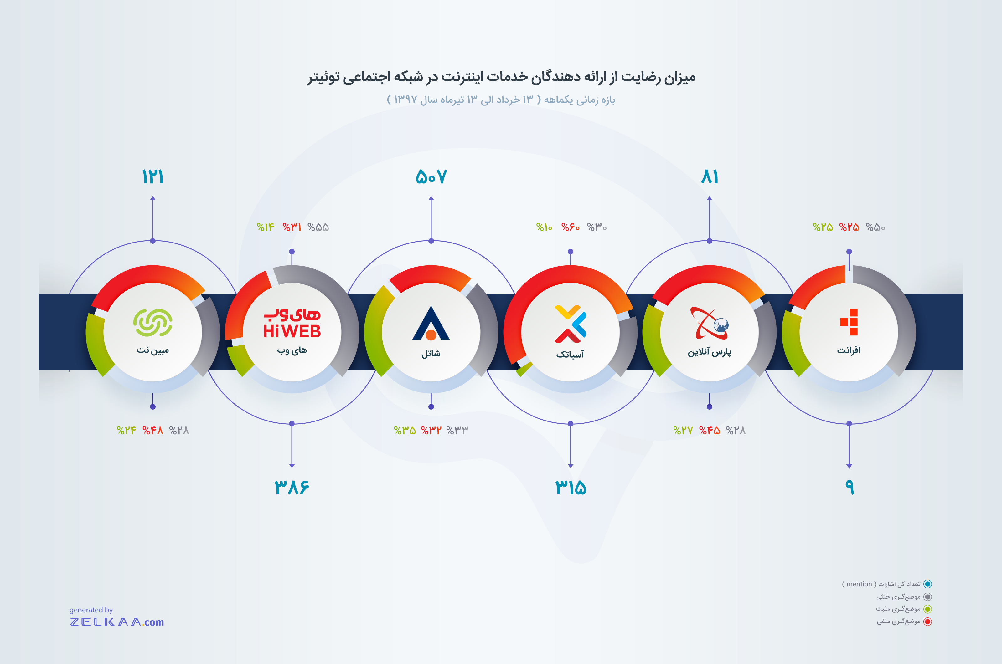 میزان رضایت کاربران توییتر از ارائه دهندگان خدمات اینترنت