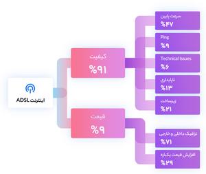 تأثیر اینترنت و کیفیت آن بر جوامع مختلف و ایران