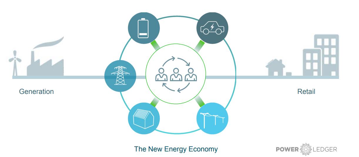 بلاکچین؛ نگاهی نو به آیندهی انرژی