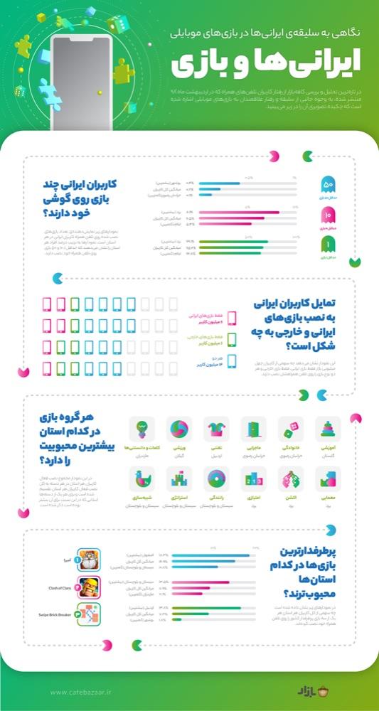 انتشار گزارش ایرانیها و بازیهای موبایلی در کافه بازار