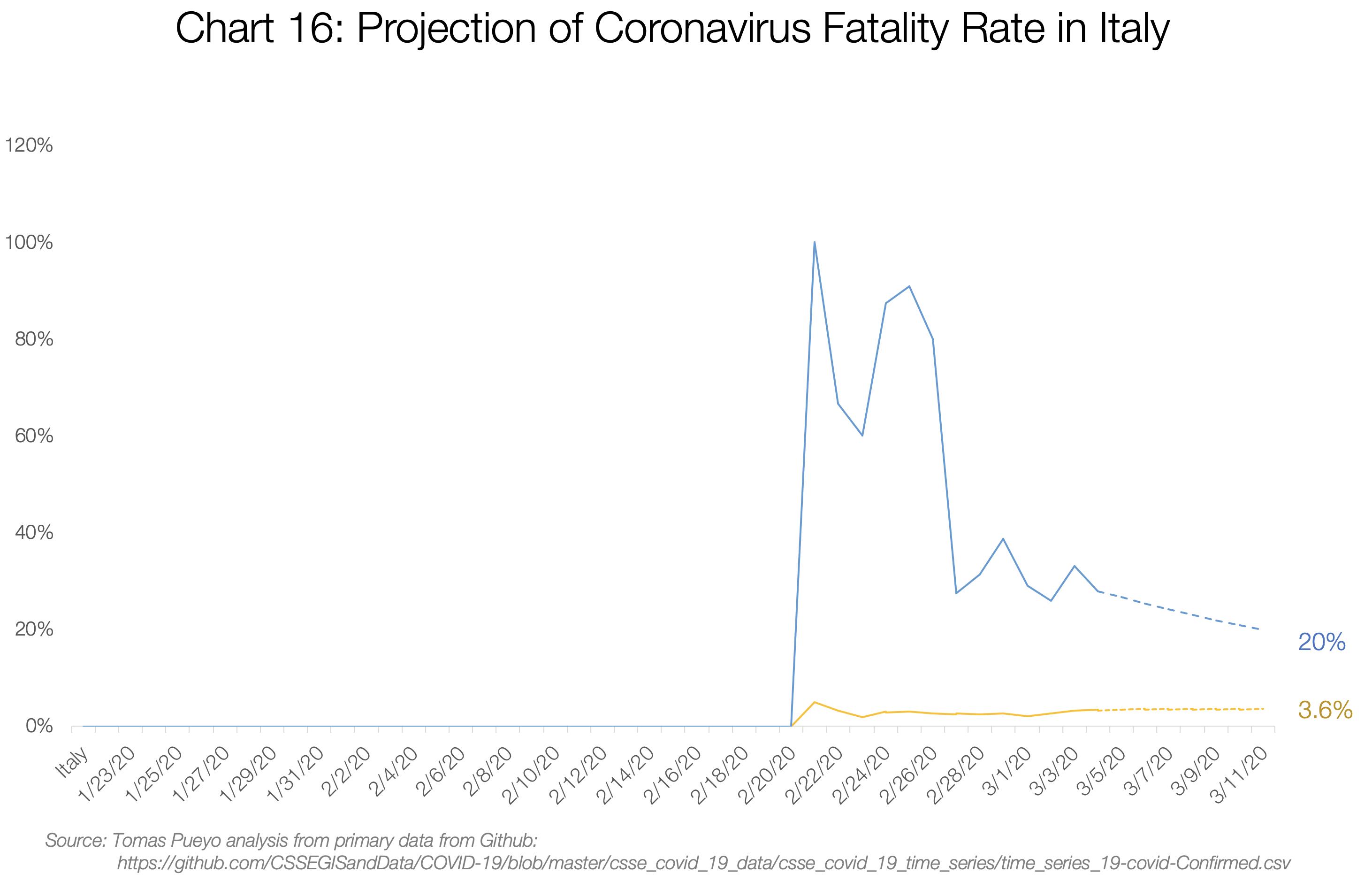 پیش بینی نرخ مرگ و میر در ایتالیا