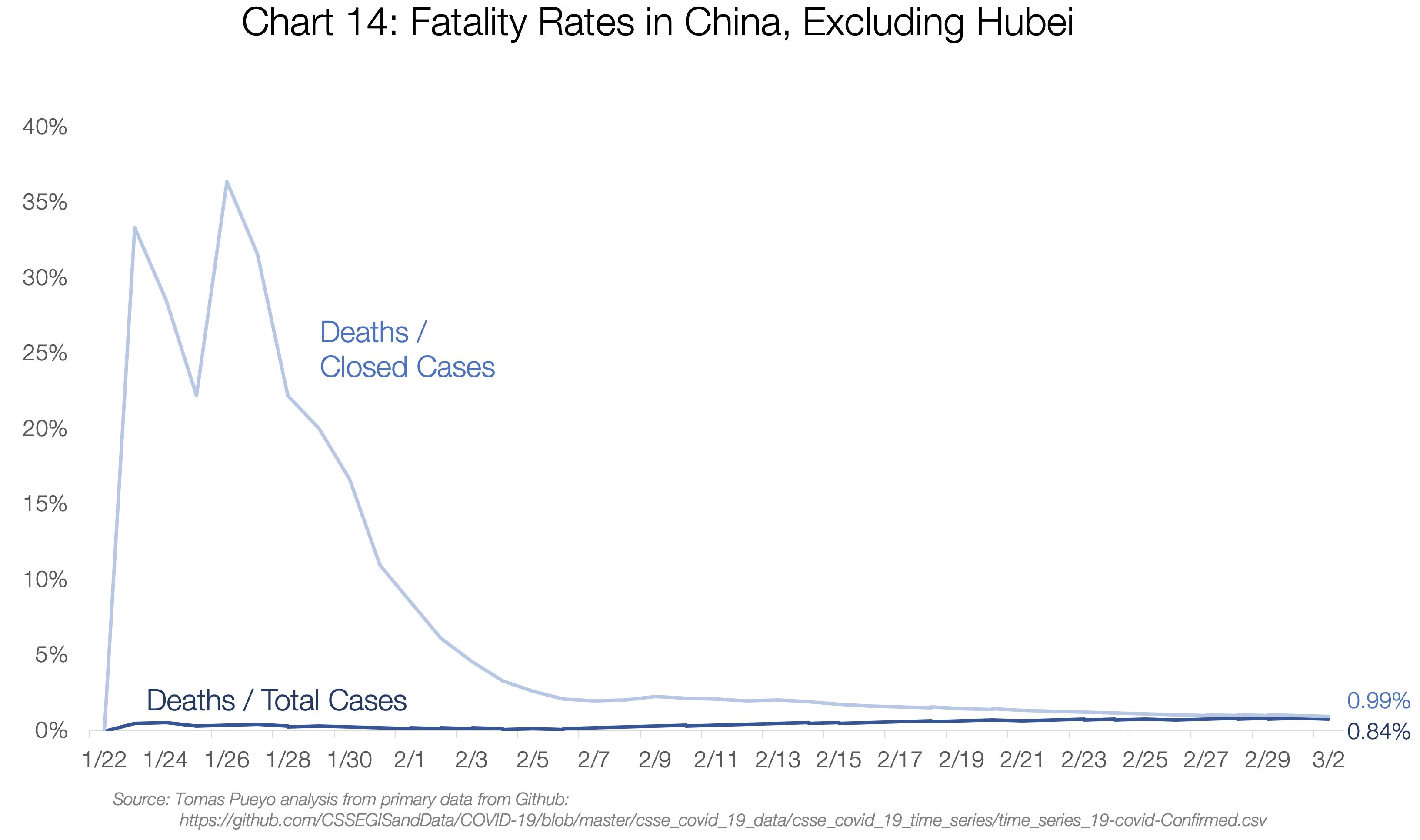 نرخ مرگ و میر در چین به غیر از هوبی: خط کمرنگ تعداد مرگها تقسیم بر پروندههای بسته شده و خط قرمز تعداد مرگها تقسیم بر تعداد پروندهها است.