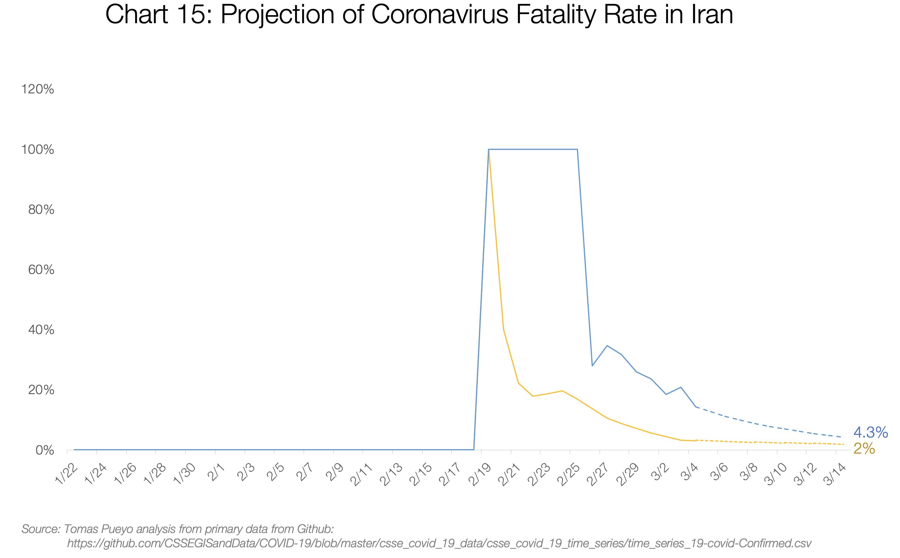 پیشبینی نرخ مرگ و میر در ایران