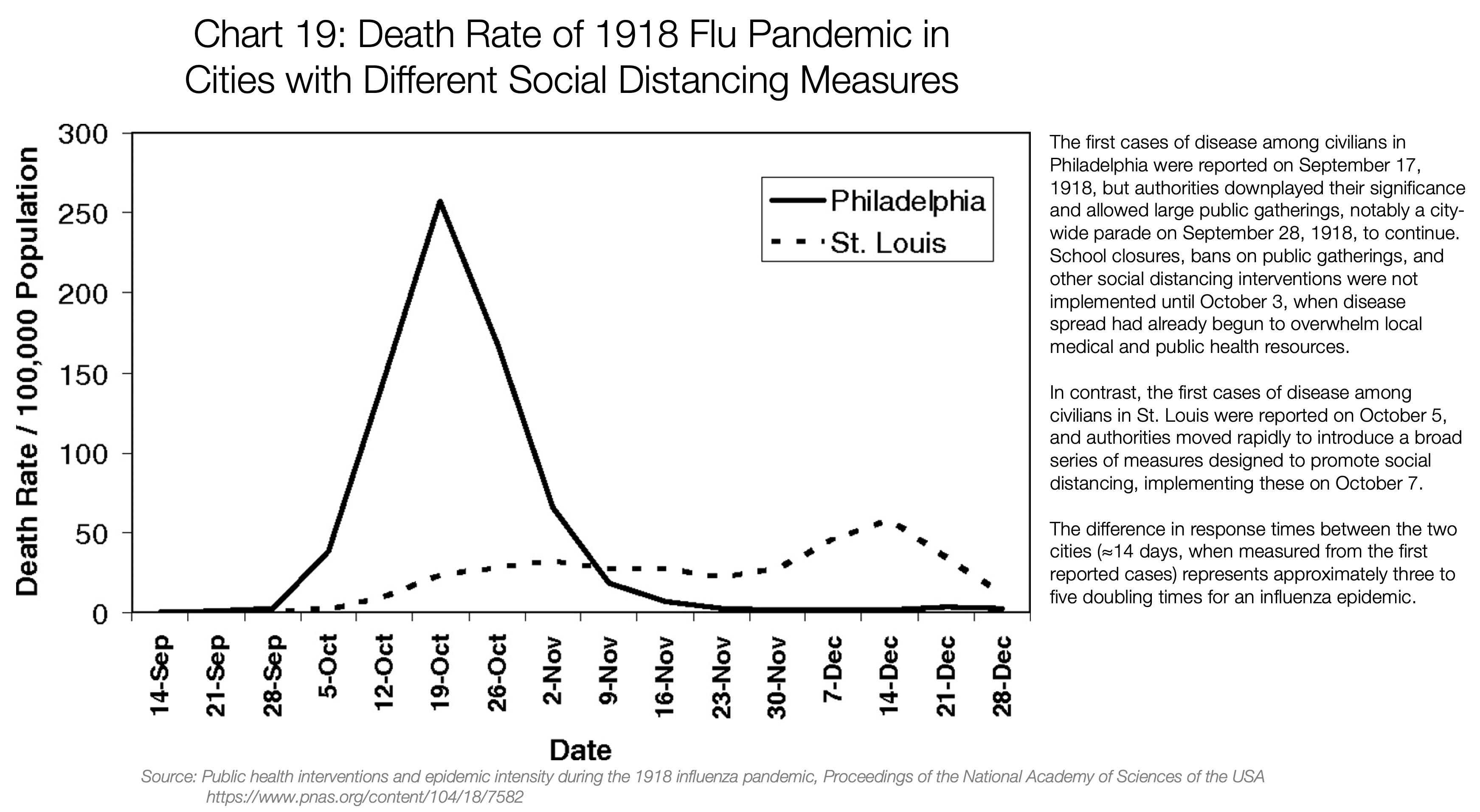 نرخ مرگ و میر در شهرهای مختلف در آنفولانزای سال ۱۹۱۸
