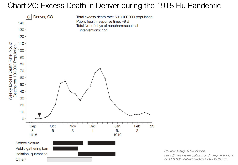نمودار نرخ مرگ و میر در دنور در آنفولانزای سال ۱۹۱۸: چهار بازه زمانی که در زیر نمودار مشخص شدهاند از بالا به پایین: ۱- تعطیلی مدارس ۲- ممنوعیت تجمعات عمومی (که بعد از مدتی لغو شده است) ۳- قرنطینه و ایزوله کردن ۴- سایر اقدامات