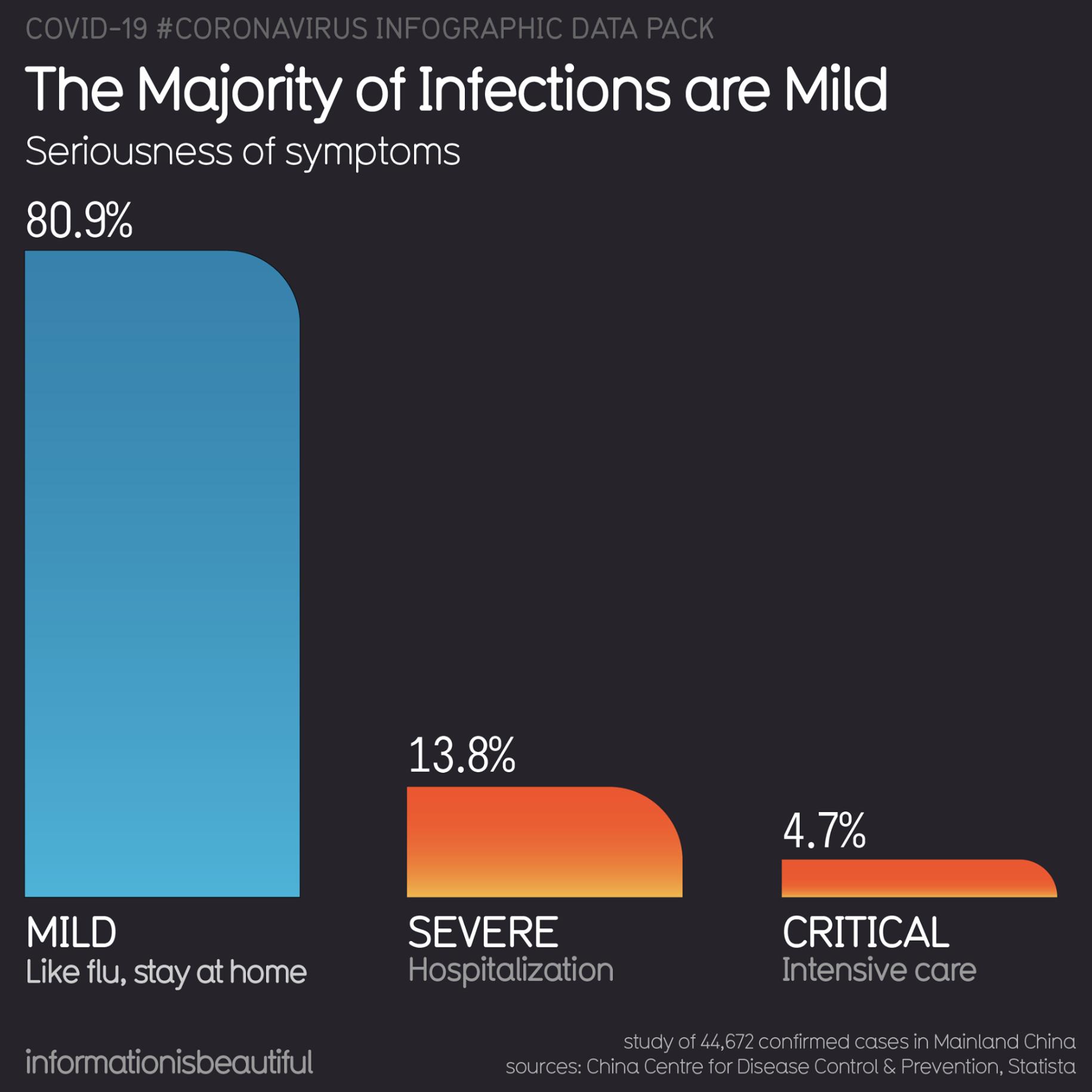 میزان جدی بودن علائم ویروس: اکثر موارد ابتلا خفیف هستند