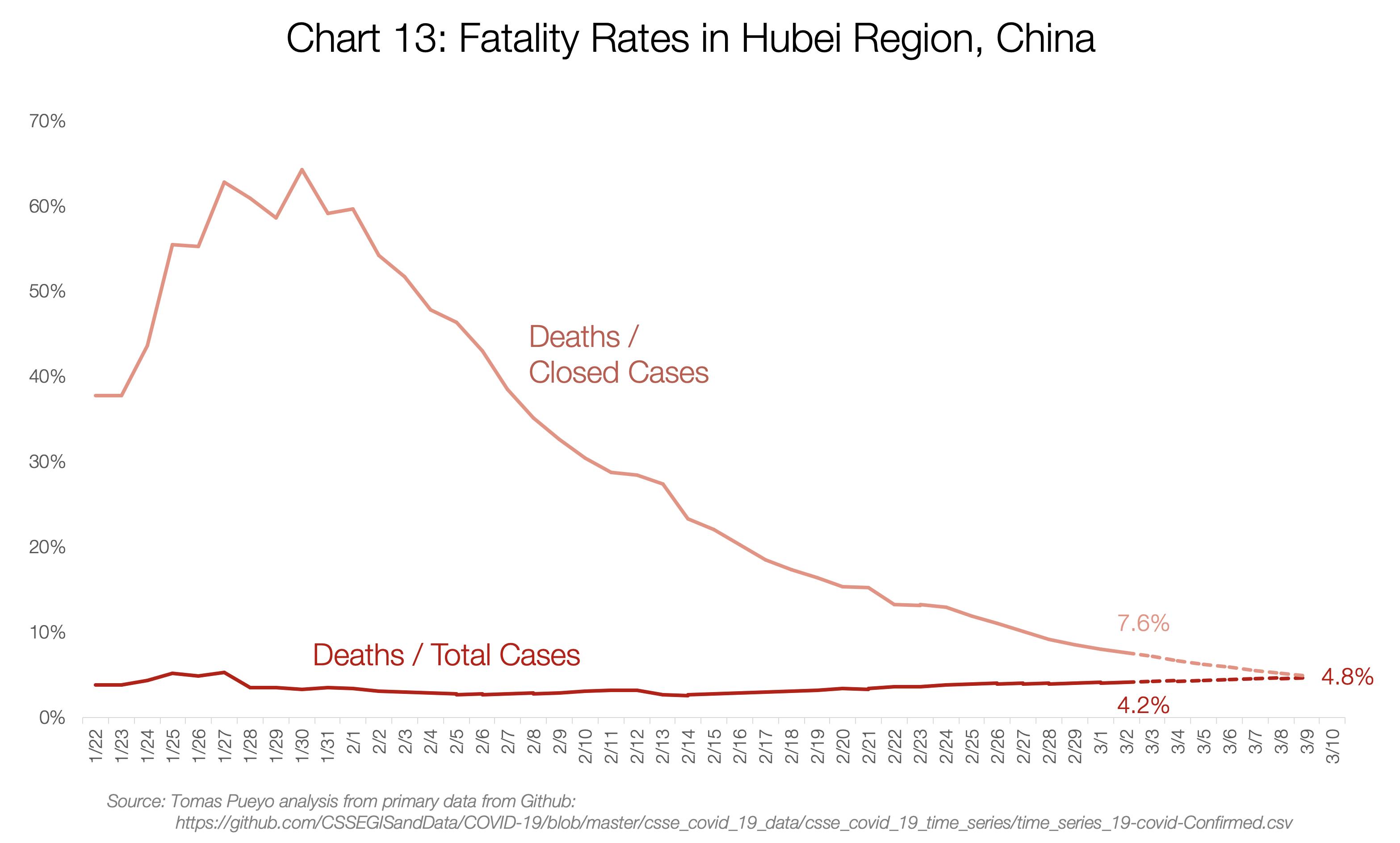 نرخ مرگ و میر در منطقه هوبی چین: خط نارنجی تعداد مرگها تقسیم بر پروندههای بسته شده و خط قرمز تعداد مرگها تقسیم بر تعداد پروندهها است.