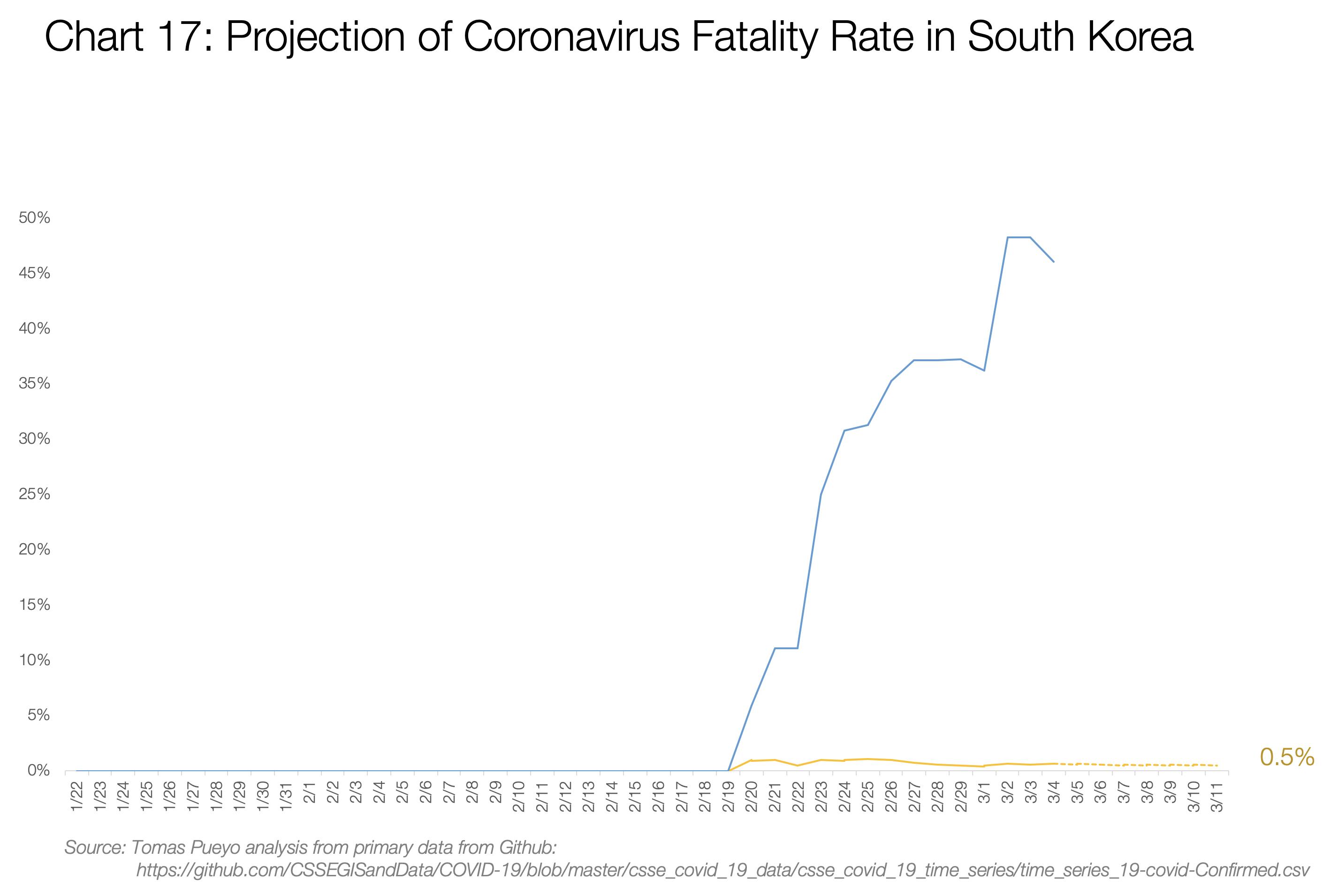 پیش بینی نرخ مرگ و میر در کره جنوبی