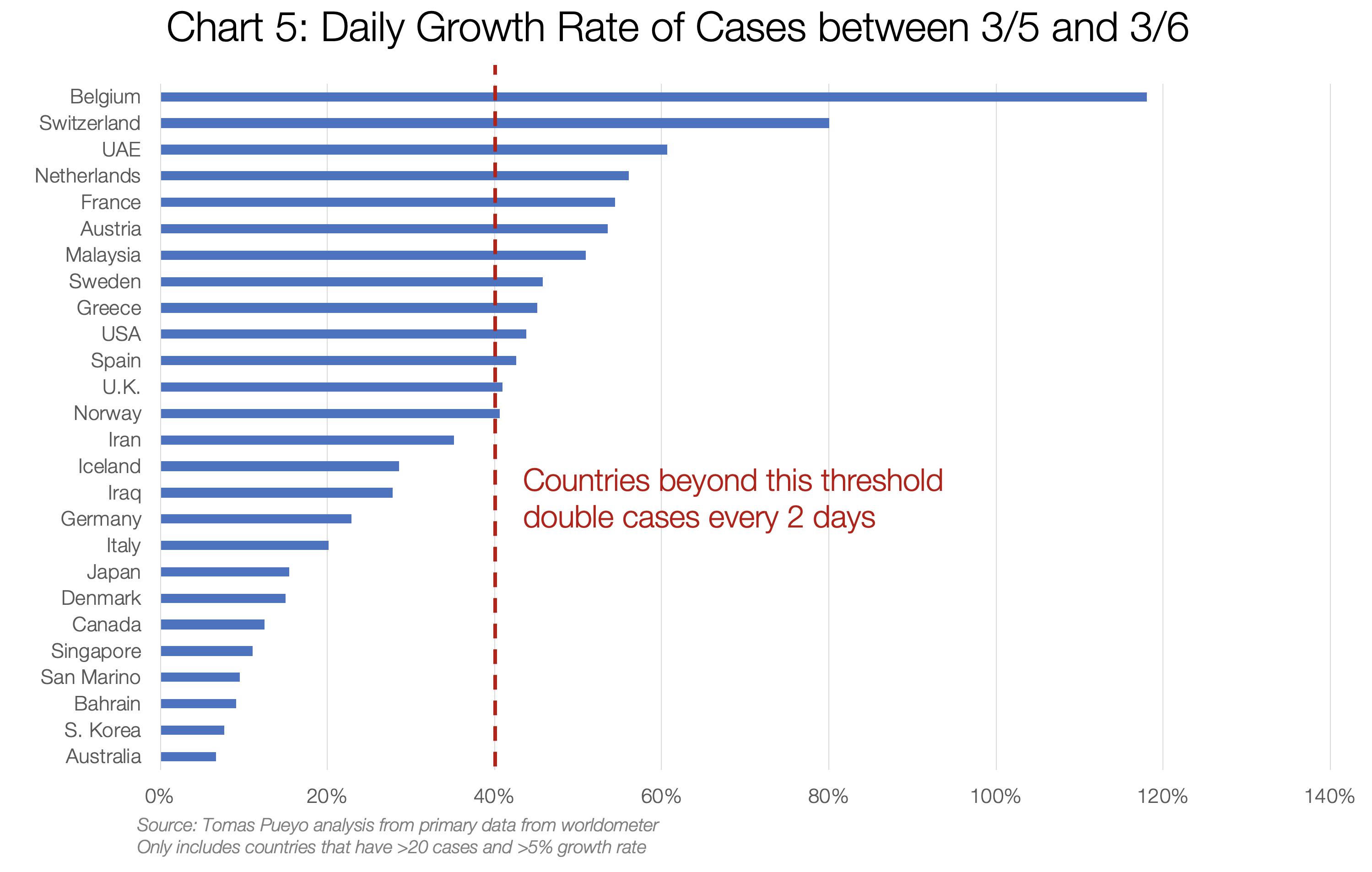 نرخ رشد روزانه موارد مبتلا در کشورهای مختلف بین ۱۳ و ۱۴ اسفند. تعداد موارد مبتلا به ویروس کرونا در کشورهایی که نرخشان از خط قرمز بیشتر است در هر دو روز، دو برابر میشود.