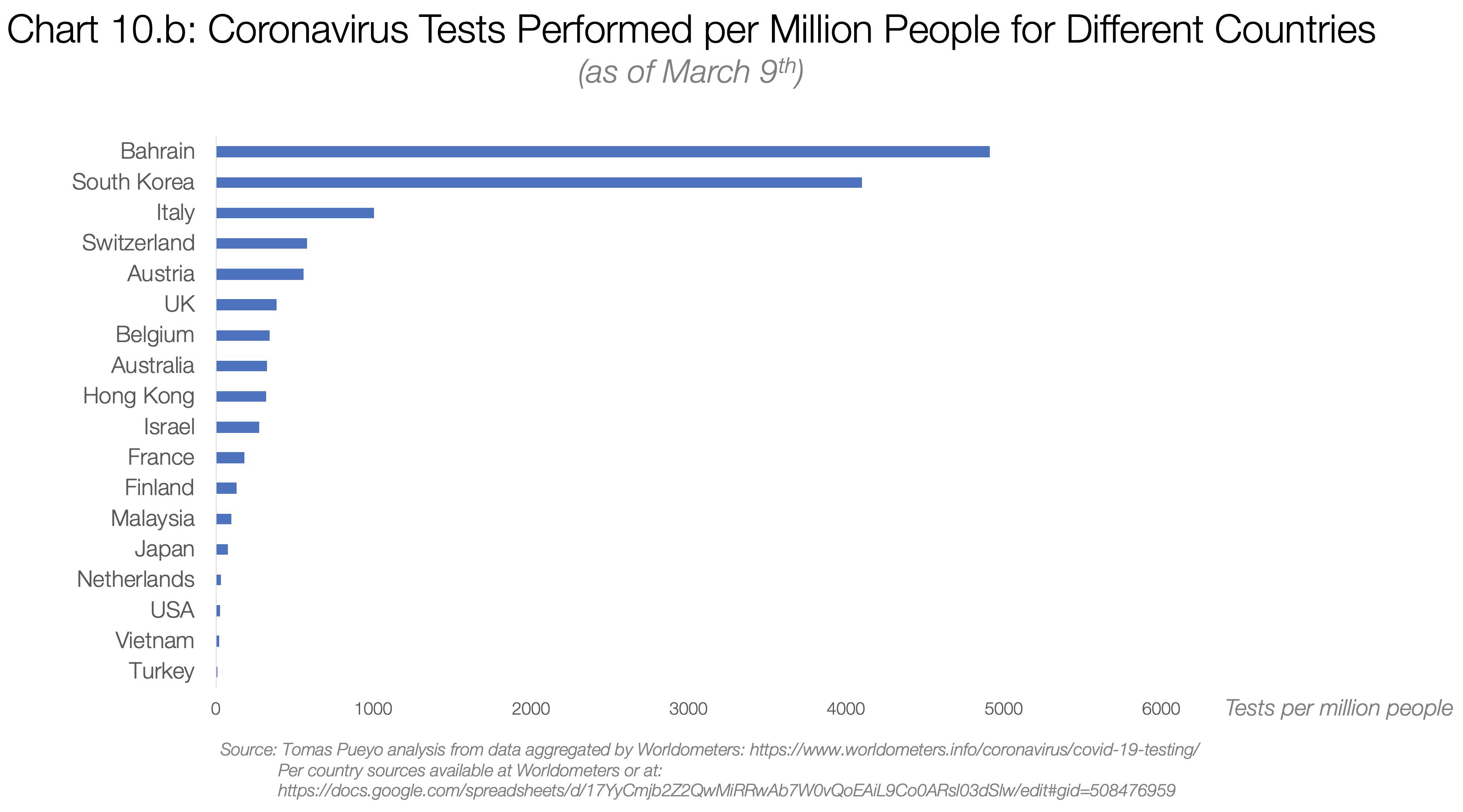 تستهای انجام شده به ازای هر یک میلیون نفر از جمعیت کشور در کشورهای مختلف