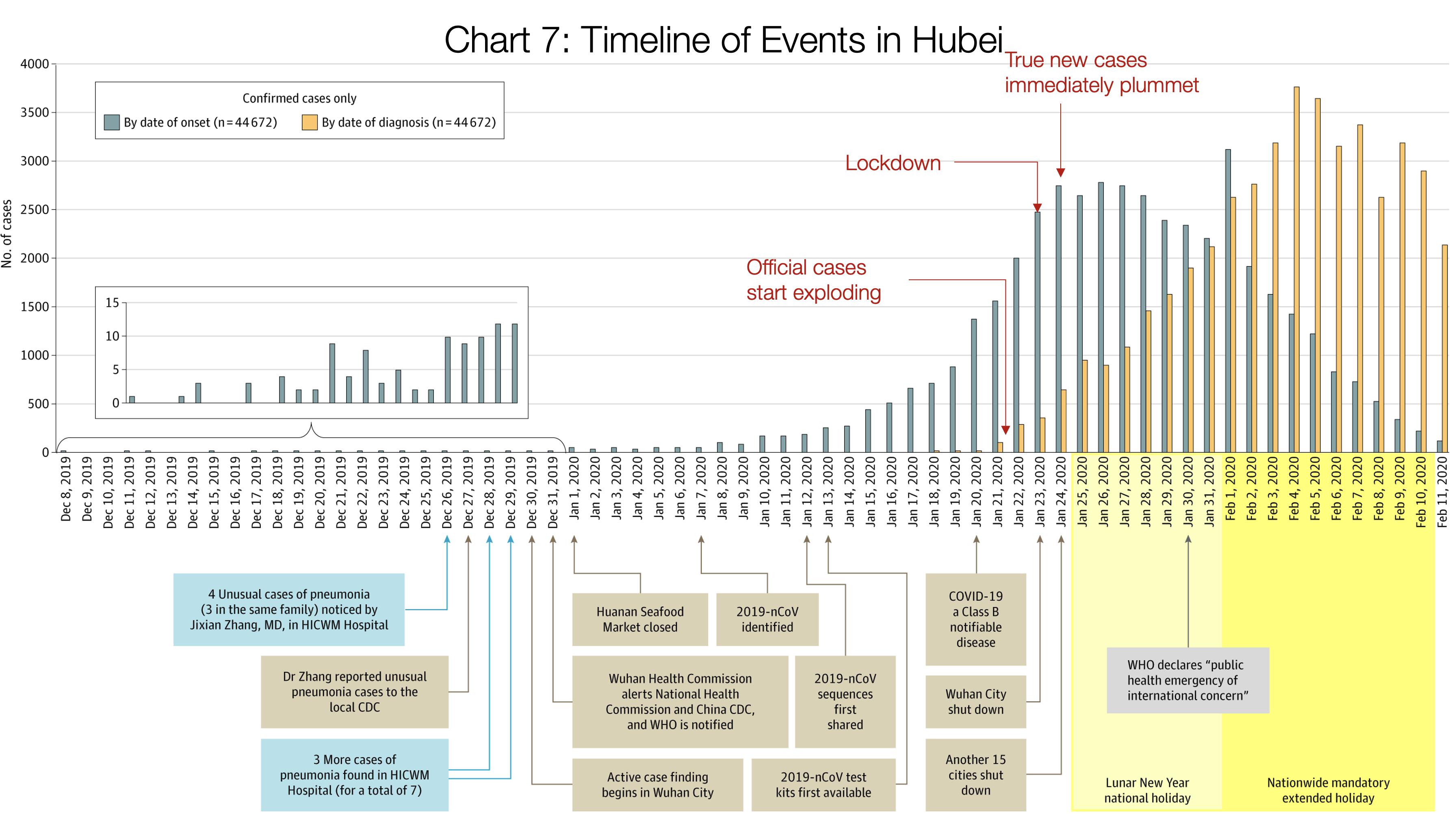 جدول زمانی رخدادهای هوبی: سه فلش قرمز از چپ به راست به ترتیب ۱- موارد مبتلا شروع به رشد نمایی کردند ۲- قرنطینه صورت گرفت ۳- تعداد موارد واقعی شروع به کاهش کرد