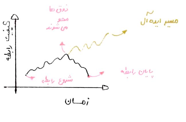 نمودار کیفیت رابطه بر حسب زمان