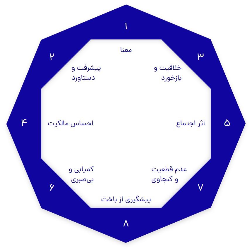 Octalysis = Octagon + Analysis | اکتالیسیس = هشتوجهی + تحلیل