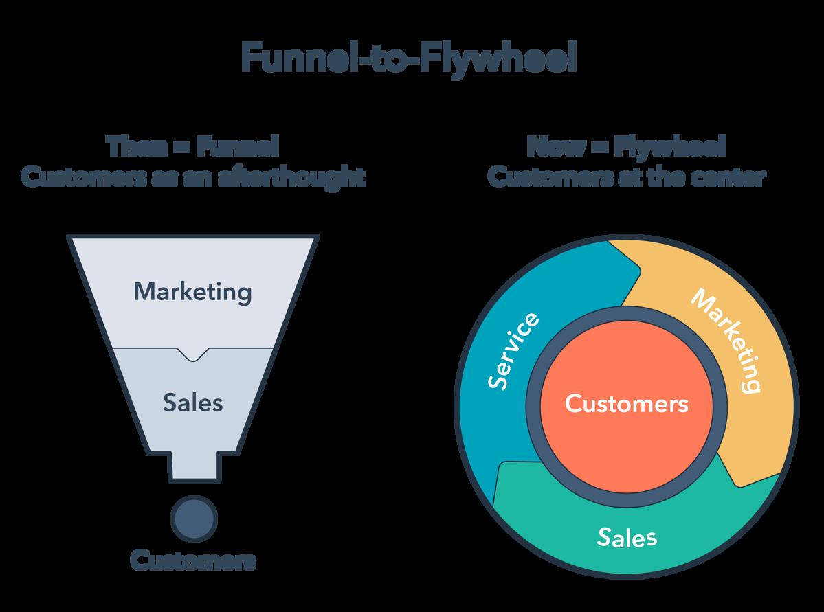 Flywheel چیست؟