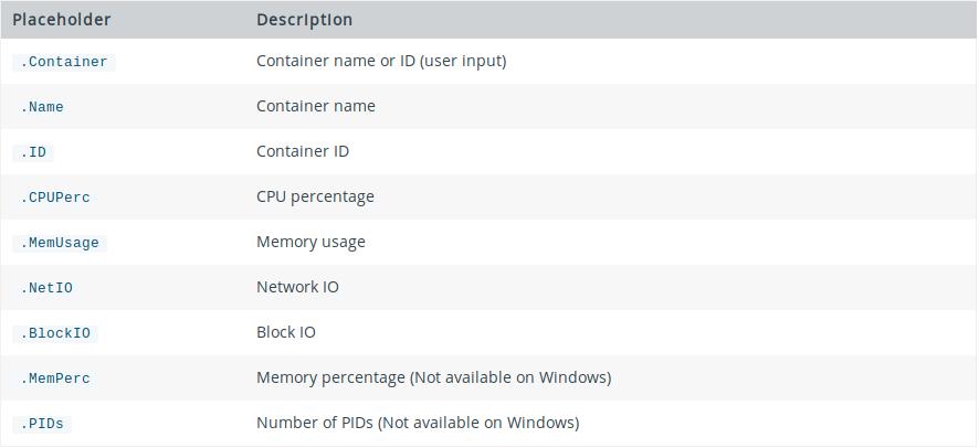 docker stats --format