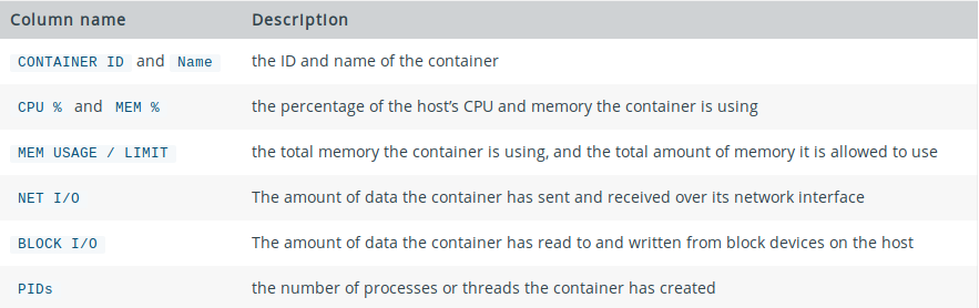 docker stats description