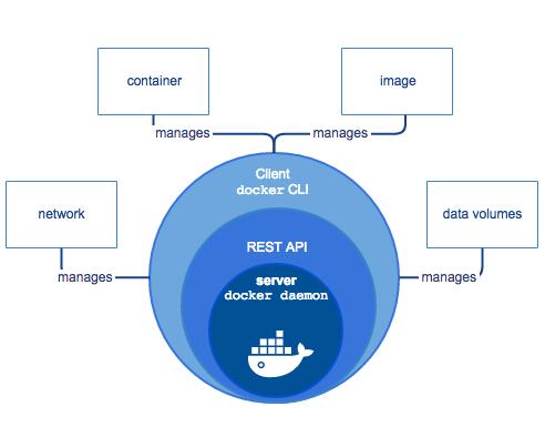اجزای داکر (Docker Component)