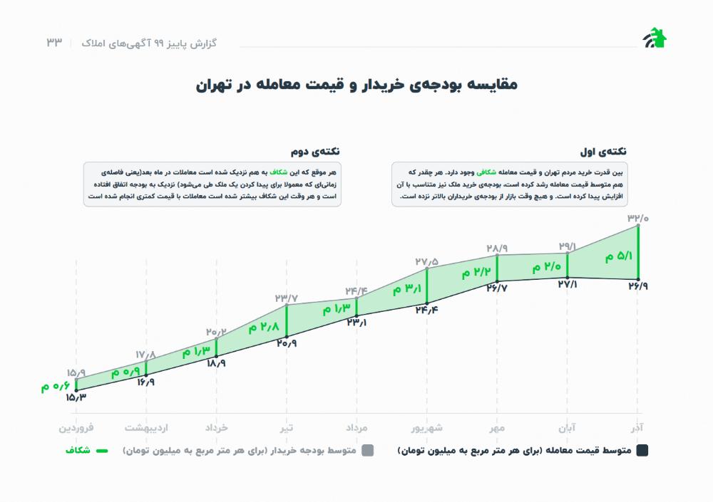 میانگین قیمت هر متر ملک در تهران بر اساس انتظار ذهنی خریداران