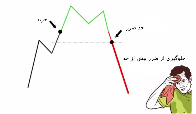 مفهوم سفارشات Stop loss