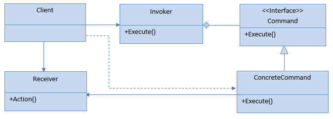 الگویِ طراحی Command (جاوا و کاتلین)