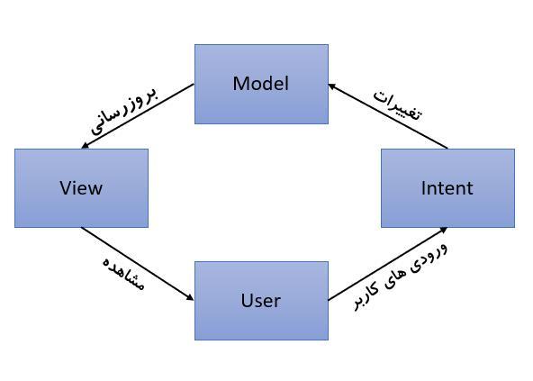 یک چرخه از اتفاقات در MVI