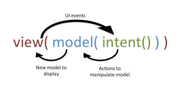 الگویِ معماری MVI در اندروید به زبان ساده