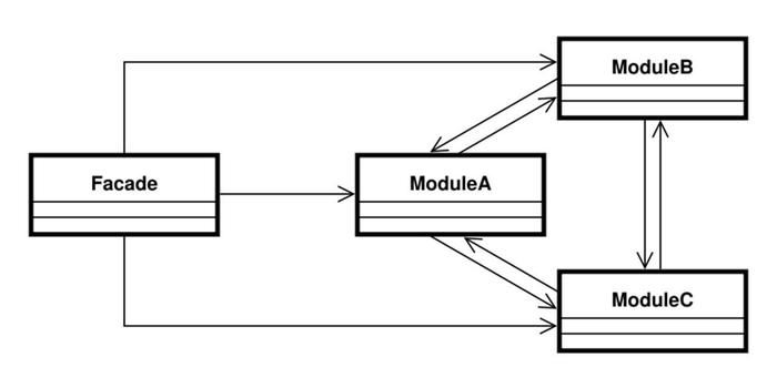 الگویِ طراحی Facade (جاوا و کاتلین)