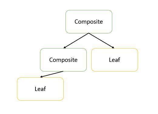 الگویِ طراحیِ Composite (جاوا و کاتلین)