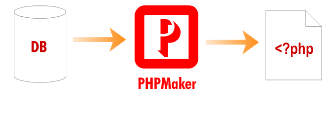 PHP or PHPMaker The question is ...