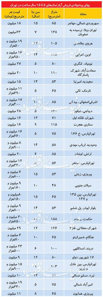 قیمت آپارتمانهای ۵ تا ۱۵سال ساخت در مناطق مختلف تهران/ جدول