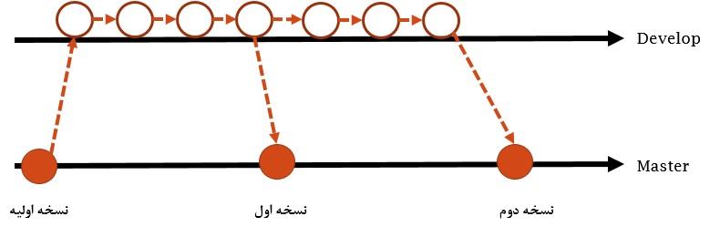 شاخه Develop و شاخه Master در طول پروژه وجود دارند.