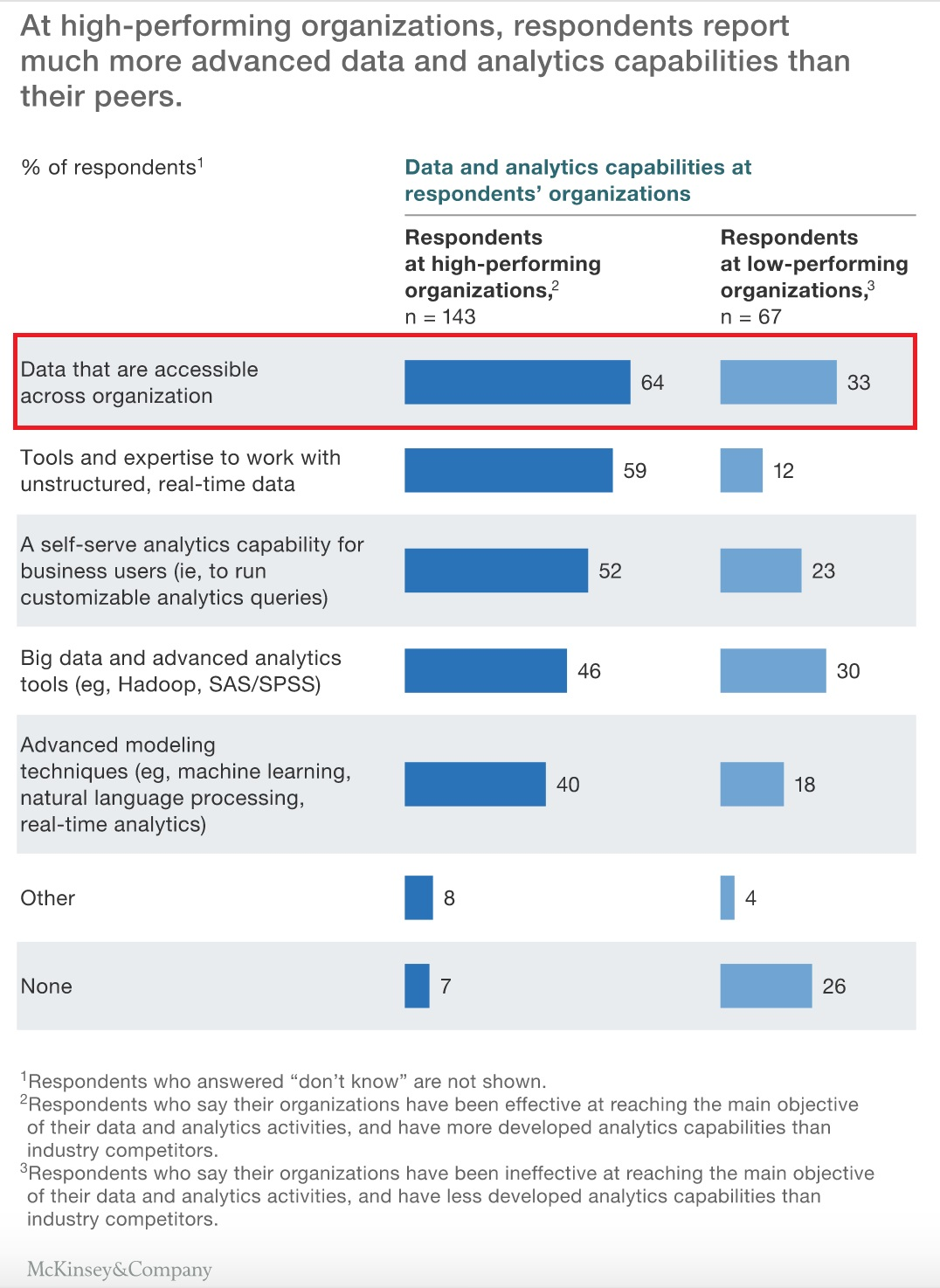 https://www.mckinsey.com/business-functions/digital-mckinsey/our-insights/the-need-to-lead-in-data-and-analytics