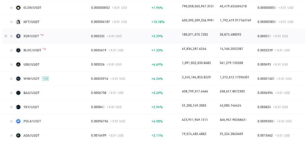 مارکت ارزهای دیجیتال براساس آخرین قیمت به صورت صعودی در صرافی کوکوین