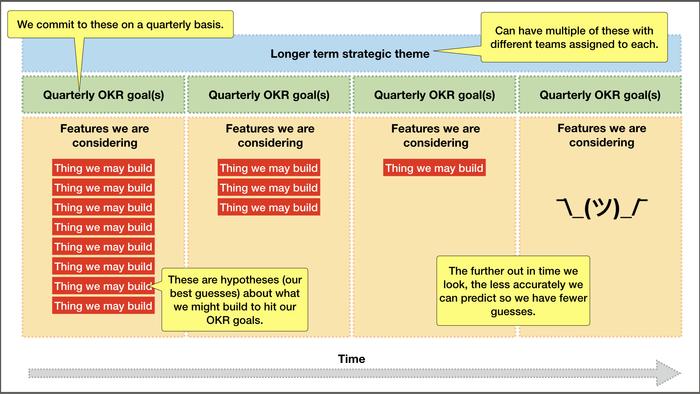 نقشه راه محصول چابک چطور به نظر میرسه؟