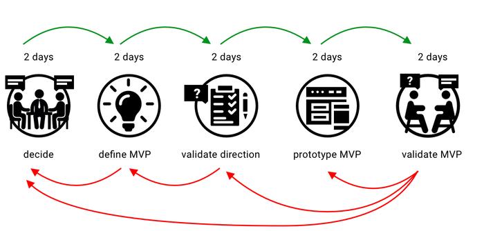 مراحل طراحی محصول: ۱۱ قدم از بکلاگ محصول تا توسعه