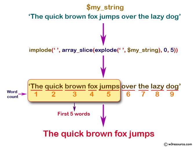 نمایش 5 کلمه از یک متن و پاراگراف در PHP