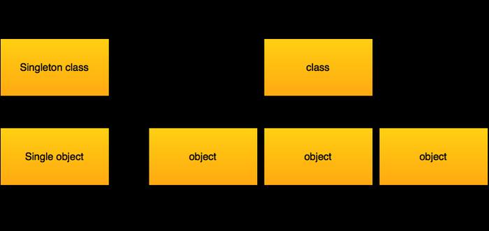 الگوی طراحی سینگلتون (singleton)