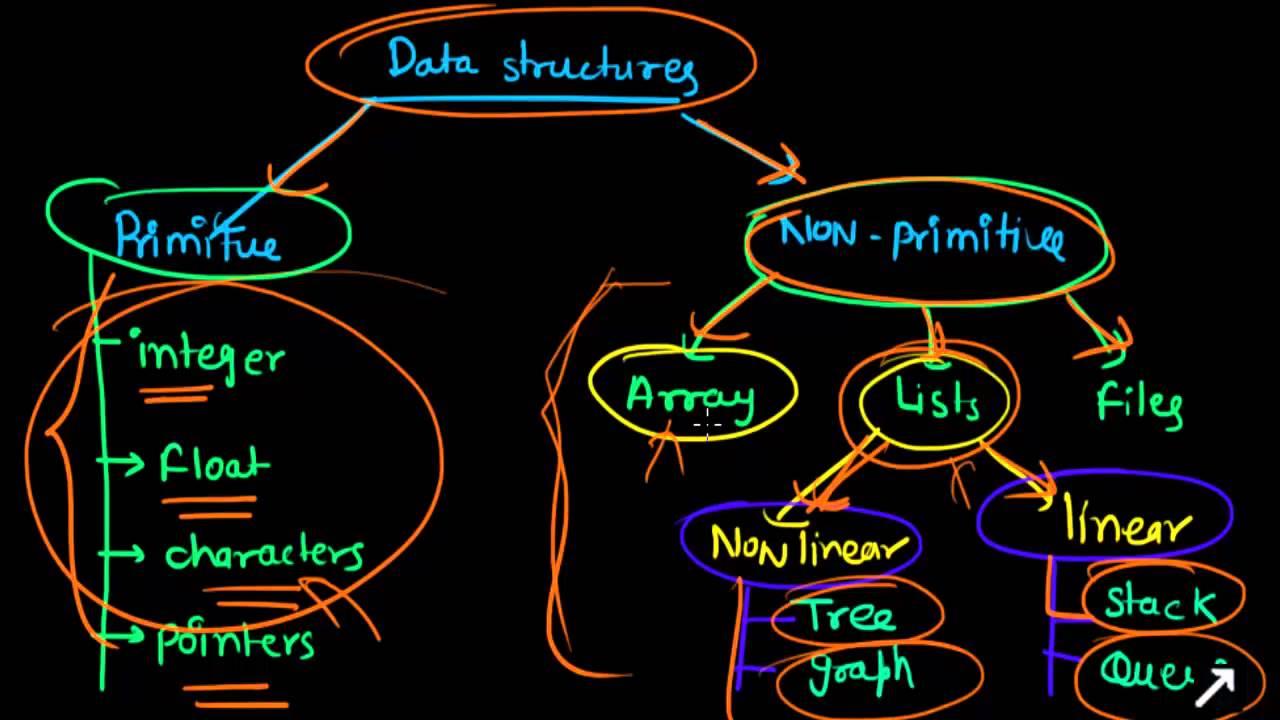روز بیست و چهارم از چالش ۱۰۰ روز کد زدن - Basic Data Structure